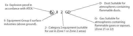 ATEX detonation sign