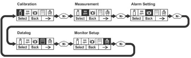 PpbRAE 3000 parameters settings menu chart