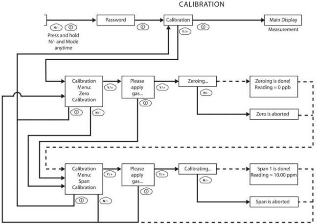 Calibration software chart and zero ppbRAE 3000