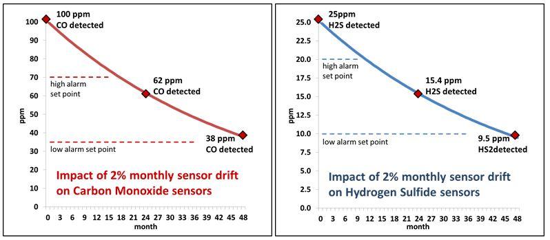 Sự suy giảm độ chính xác của cảm biến đo khí