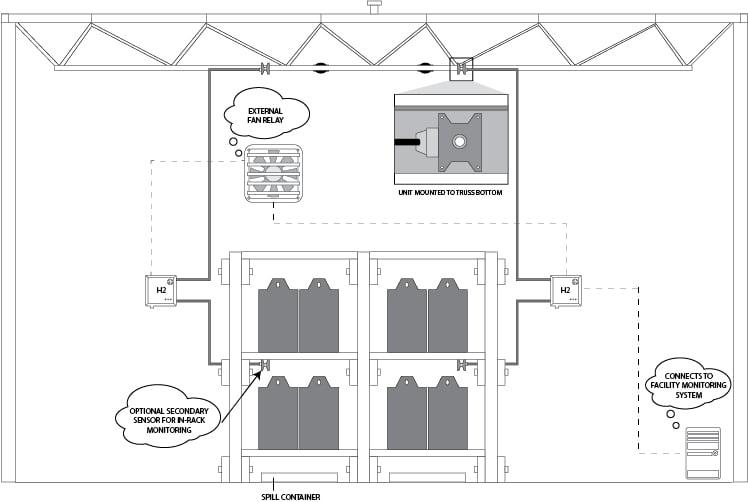 Model of H2 gas alarm system battery refill room