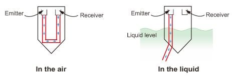 Image of the principle of optical level alarm sensor