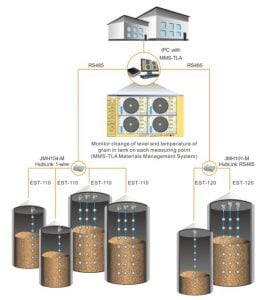 Why is the temperature in grain-containing silos so important?