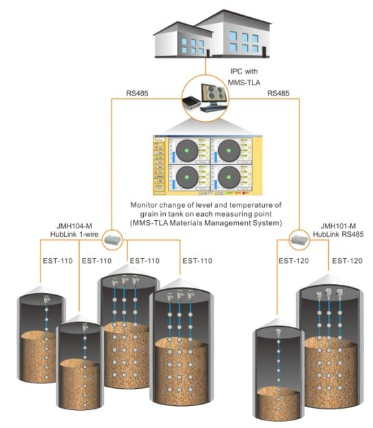 Particle Silo Monitoring System Block Diagram