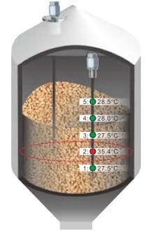Description of temperature and level measurement in Silo