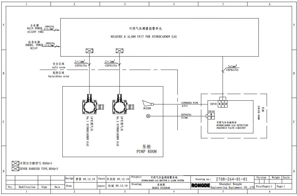Sơ đồ khối hệ thống giám sát hàm lượng khí Hydrocarbon buồng bơm