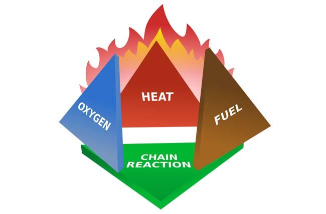 Biểu đồ mô tả Tứ diện cháy - Fire Tetrahedron