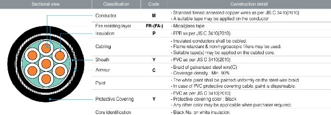 Ý nghĩa mã / ký hiệu cáp điện TMC #3: Cáp điều khiển và tín hiệu