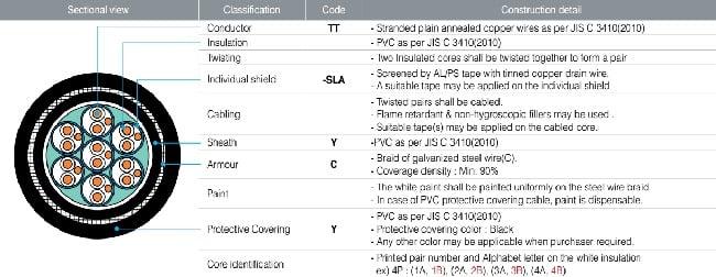 Ý nghĩa mã / ký hiệu cáp điện TMC #4: Cáp thoại và thiết bị