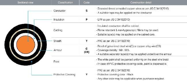Ý nghĩa mã / ký hiệu dây cáp điện tàu thủy hãng TMC #2: Cáp nguồn