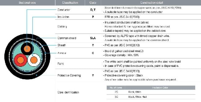Cấu trúc cáp điện tàu hãng TMC - Loại nhiều lõi và chống nhiễu