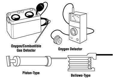 Các thiết bị đo dò phát hiện khí cầm tay cho không gian hạn chế