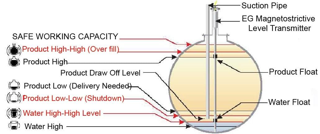 Các mốc báo động của hệ thống giám sát mức kho xăng dầu