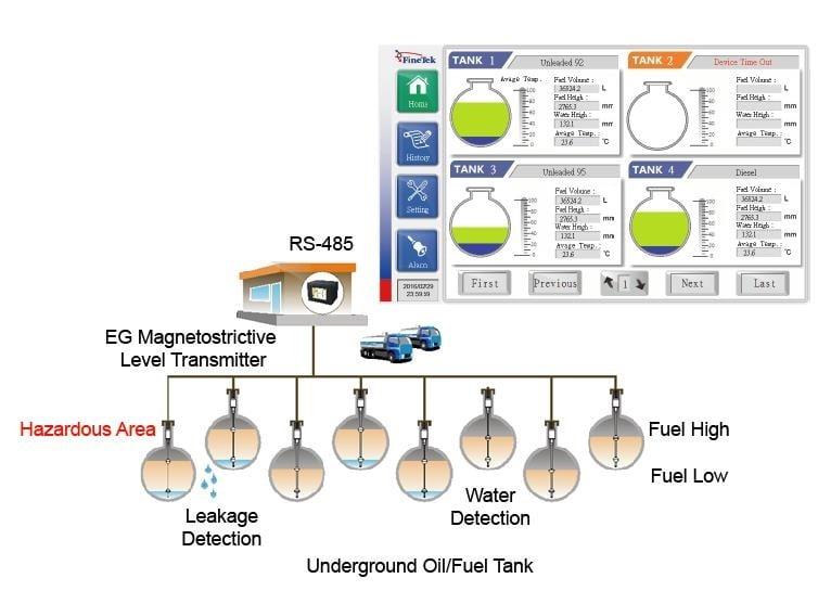 Giới thiệu hệ thống quản lý kho xăng dầu nhiên liệu Finetek LMS-300