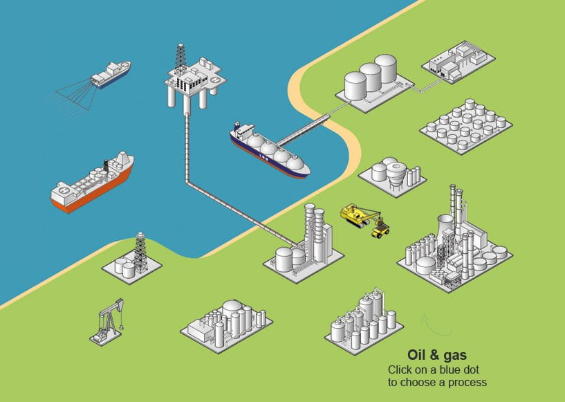 Gas detection and detection in the oil and gas sector