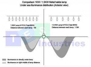 Bảng so sánh hiệu năng chiếu sáng bóng đèn câu mực, dụ mực