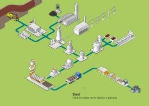 Crowcon – Lĩnh vực sử dụng thiết bị đo khí #3: Gang thép