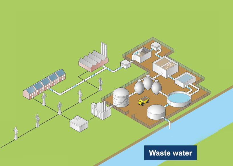 Mobile and fixed gas measurement in wastewater treatment plant