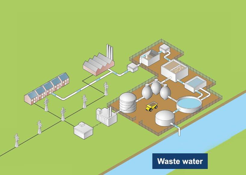 Đo khí di động và cố định trong nhà máy xử lý nước thải