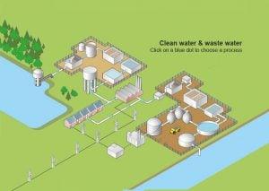 Crowcon – Lĩnh vực sử dụng thiết bị đo khí #2: Water