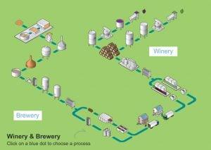Crowcon – Lĩnh vực sử dụng thiết bị đo khí #4: Bia rượu