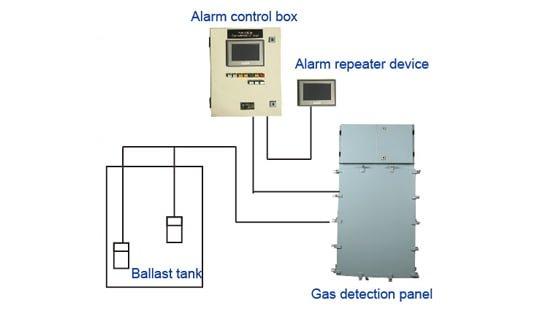 Hệ thống báo khí kiểu bơm hút RDQJ-2
