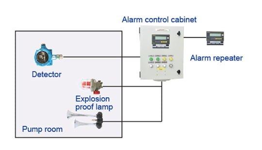 Hệ thống báo khí Hydrocarbon tàu dầu RDQJ-1