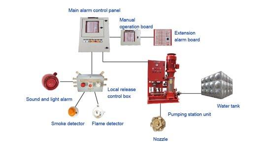 Hệ thống chữa cháy phun sương buồng máy