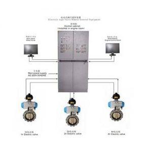 Hệ thống điều khiển van điện từ xa