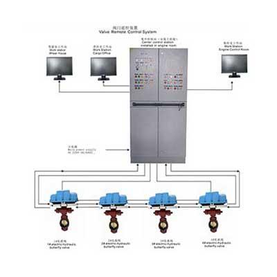 Hệ thống điều khiển van từ xa VRC