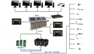 Rongde Engine room's parameters monitoring system