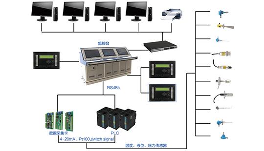 Hệ thống giám sát thông số buồng máy