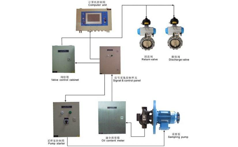 Hệ thống kiểm soát dầu thải ODM, RD-ODME-IIA