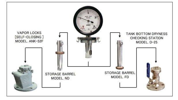 Đồng hồ áp suất khí trơ hầm hàng MMC GVP-75NF
