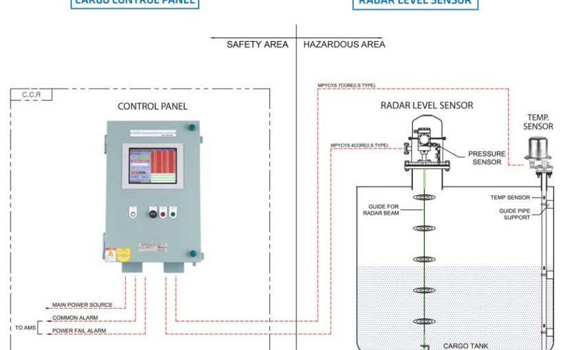 Hệ thống giám sát báo mức hầm hàng – Kiểu RADAR