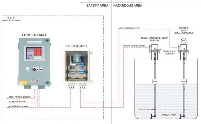 Hệ thống giám sát báo mức hầm hàng – Kiểu phao từ