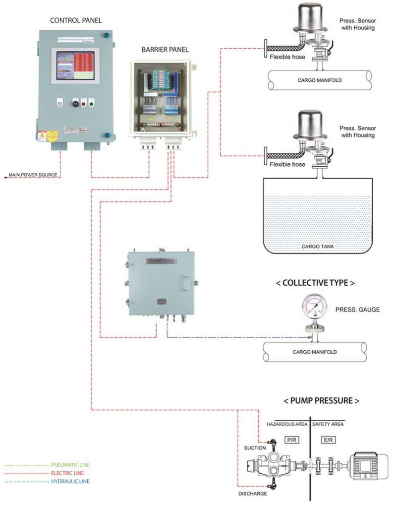Hệ thống giám sát áp suất hầm hàng và bơm hàng Model: VIP 2000