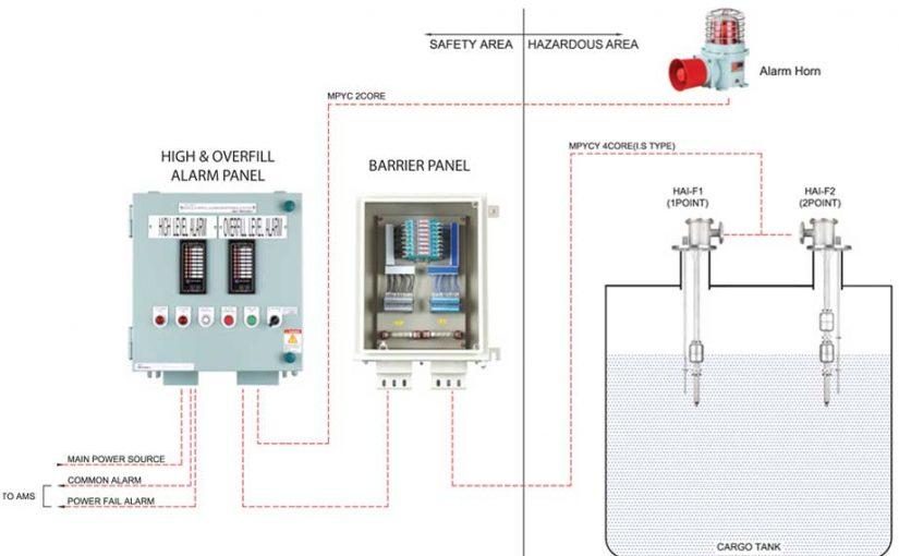 Hệ thống báo động cao/ đầy hầm hàng Model : HAI-2000/ Kiểu phao từ