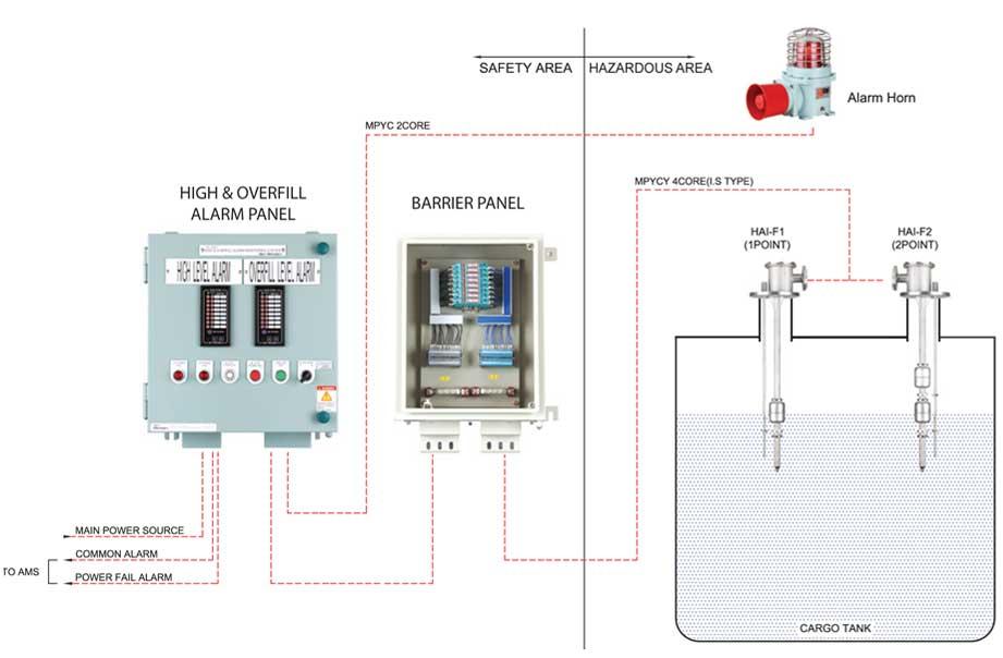 Hệ thống báo động cao/ đầy hầm hàng (9598%)