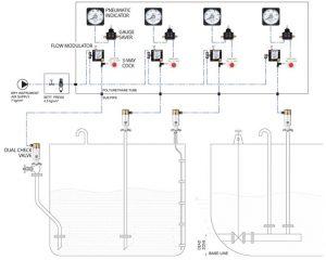 Hệ thống đo mức mớn và két dằn tàu Model: BAL-2000/ Kiểu khí nén