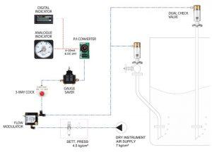 Thiết bị đo mức mớn và két dằn tàu Model: BAL-2000/ Kiểu điện khí nén
