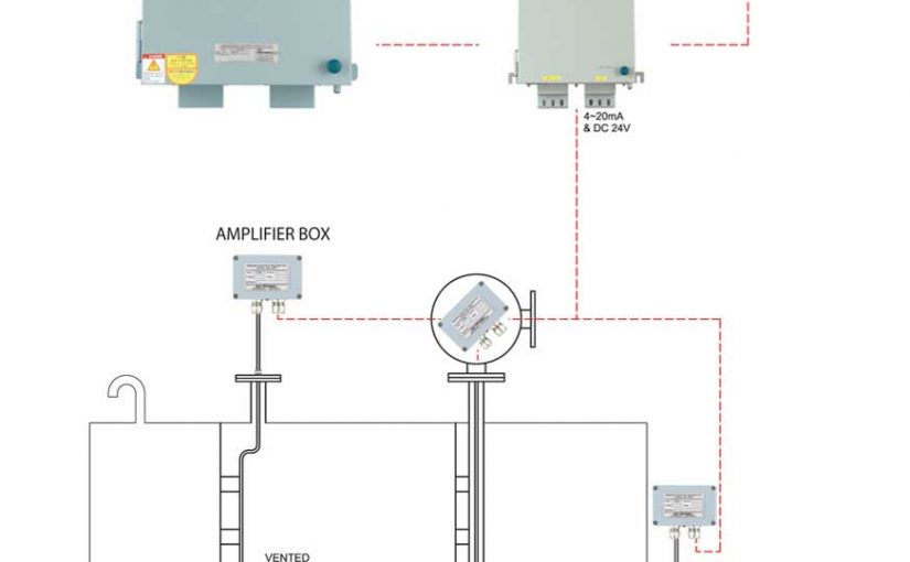 Hệ thống đo mức mớn và két dằn Model: BAL-2000/ Kiểu áp lực qui đổi