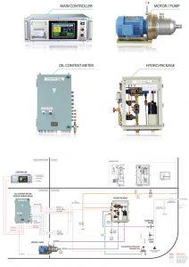 Hệ thống kiểm soát thải dầu Model: ODM-2000