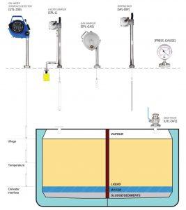 Thiết bị phát hiện ranh giới dầu nước, nhiệt độ (thước đo dầu) UTL-200