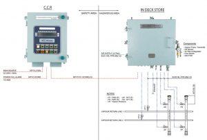 Hệ thống kiểm soát quá trình thoát hơi tàu dầu VECS-2000