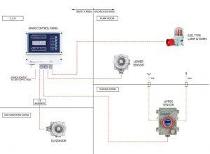Hệ thống giám sát khí buồng bơm GAS-200