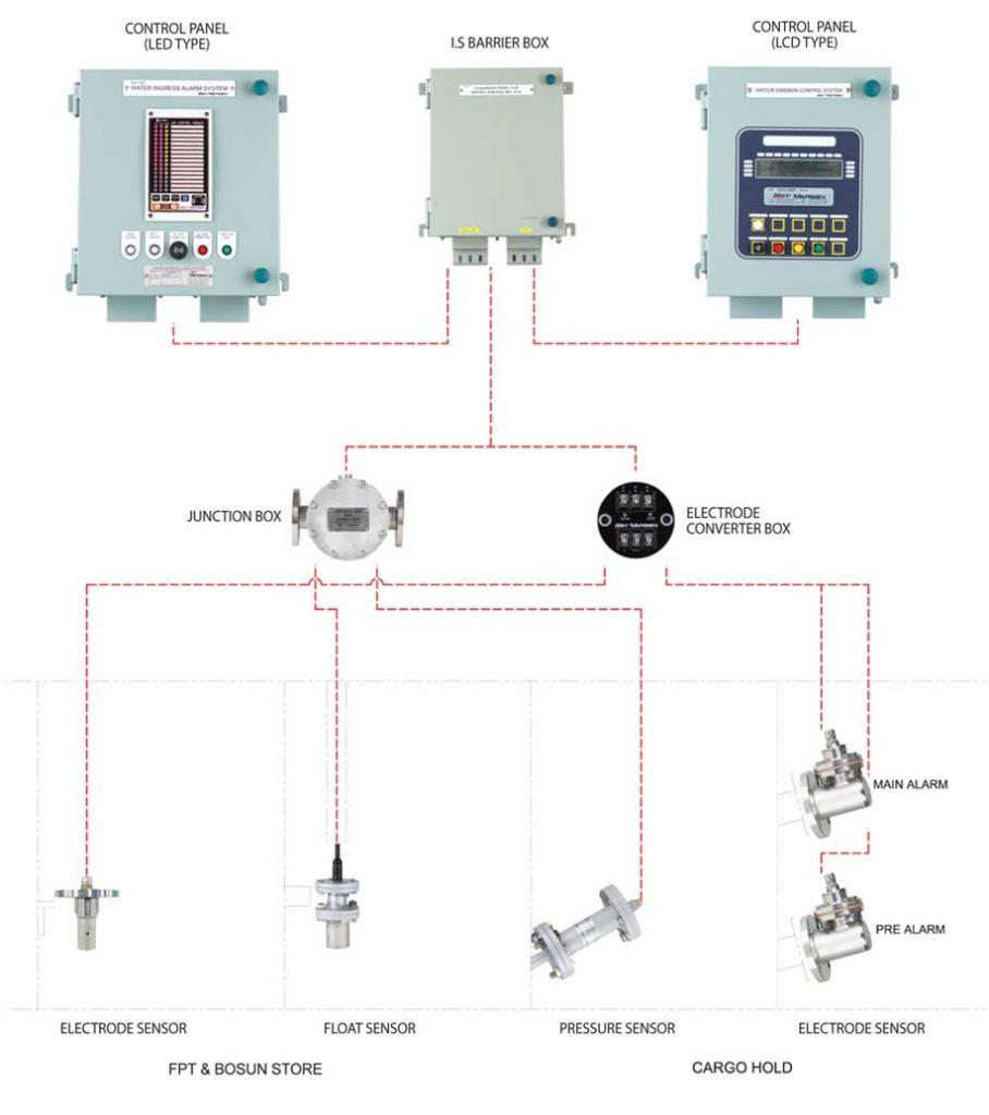 Hệ thống báo nước xâm nhập hầm hàng WIA-2000