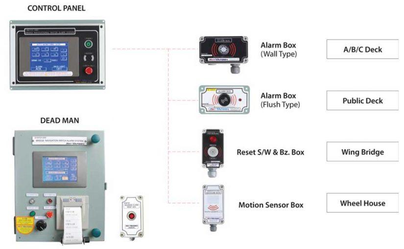 Hệ thống báo động trực ca hàng hải buồng lái WACH-2000