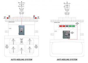 Hệ thống chống nghiêng tàu thuỷ với đồng hồ đo nghiêng TIN- 2000