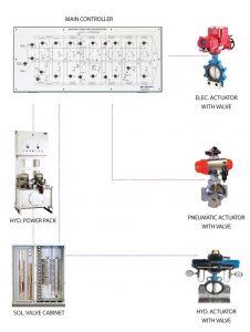 Hệ thống điều khiển van từ xa VRC-2000